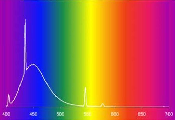 ultraibolya pikkelysömör kezelésére szolgáló lámpák